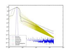 fft algo 14 fast fourier transform (fft) algorithm fast fourier transform, or fft, is any algorithm for computing the n -point dft with a computational complexity of o ( n log n .